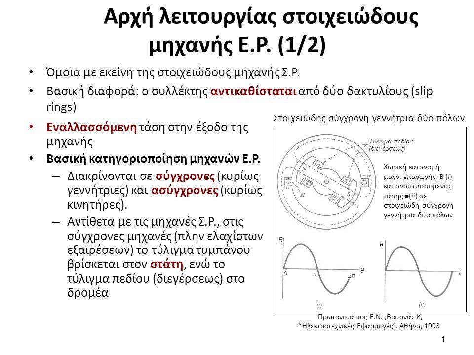 Αρχή λειτουργίας στοιχειώδους μηχανής Ε.Ρ. (1/2) Όμοια με εκείνη της στοιχειώδους μηχανής Σ.Ρ. Βασική διαφορά: ο συλλέκτης αντικαθίσταται από δύο δακτ