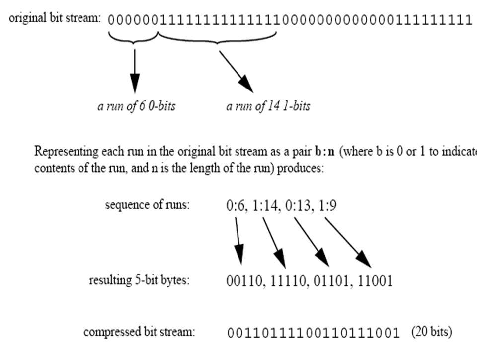 Η τεχνική της μετανάστευσης Ύπαρξη μακροπρόθεσμων προτύπων, κάτι που απουσιάζει για τους πολυάριθμους τύπους ψηφιακών τεκμηρίων Ύπαρξη μακροπρόθεσμων προτύπων, κάτι που απουσιάζει για τους πολυάριθμους τύπους ψηφιακών τεκμηρίων Πρέπει να διασφαλίζεται ότι η ακολουθία των bits δεν θα τροποποιηθεί με κανένα τρόπο Πρέπει να διασφαλίζεται ότι η ακολουθία των bits δεν θα τροποποιηθεί με κανένα τρόπο Διατηρώντας μια περιγραφή του προτύπου το οποίο χρησιμοποιούμε κατά τη διάρκεια της μετανάστευσης των αρχείων μας, ενισχύουμε την ελπίδα του να ανακατασκευαστεί το συγκεκριμένο πρότυπο.
