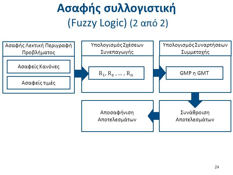 Ασαφής συλλογιστική (Fuzzy Logic) (2 από 2) 24 Ασαφής Λεκτική Περιγραφή Προβλήματος Ασαφείς Κανόνες Ασαφείς τιμές Υπολογισμός Σχέσεων Συνεπαγωγής Υπολογισμός Συναρτήσεων Συμμετοχής GMP η GMT Συνάθροιση Αποτελεσμάτων Αποσαφήνιση Αποτελεσμάτων