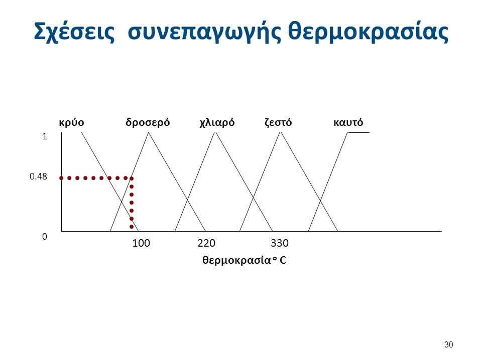 Σχέσεις συνεπαγωγής θερμοκρασίας 30 100 220 330 κρύο δροσερό χλιαρό ζεστό καυτό 1 0.48 0 θερμοκρασία ο C
