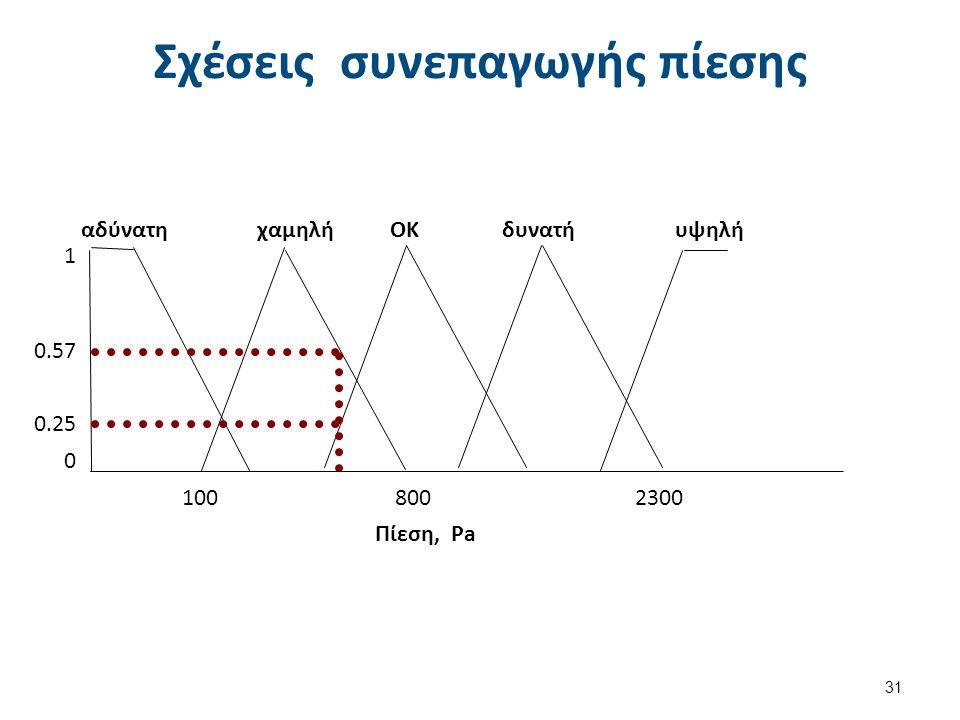 Σχέσεις συνεπαγωγής πίεσης 31 100 800 2300 αδύνατη χαμηλή ΟΚ δυνατή υψηλή 1 0.57 0.25 0 Πίεση, Pa