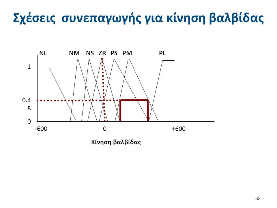 Σχέσεις συνεπαγωγής για κίνηση βαλβίδας 32 -600 0 +600 ΝL ΝΜ ΝS ZR PS PM PL 1 0.4 8 0 Κίνηση βαλβίδας