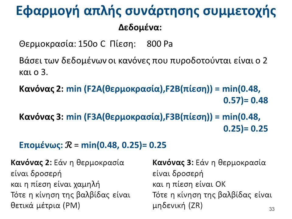 Εφαρμογή απλής συνάρτησης συμμετοχής Δεδομένα: Θερμοκρασία: 150ο C Πίεση: 800 Pa Βάσει των δεδομένων οι κανόνες που πυροδοτούνται είναι ο 2 και ο 3.