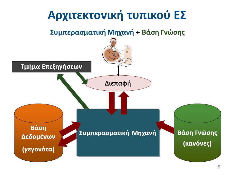 Διεπαφή Αρχιτεκτονική τυπικού ΕΣ Συμπερασματική Μηχανή + Βάση Γνώσης 5 Τμήμα Επεξηγήσεων Συμπερασματική Μηχανή Βάση Δεδομένων (γεγονότα) Βάση Γνώσης (κανόνες)