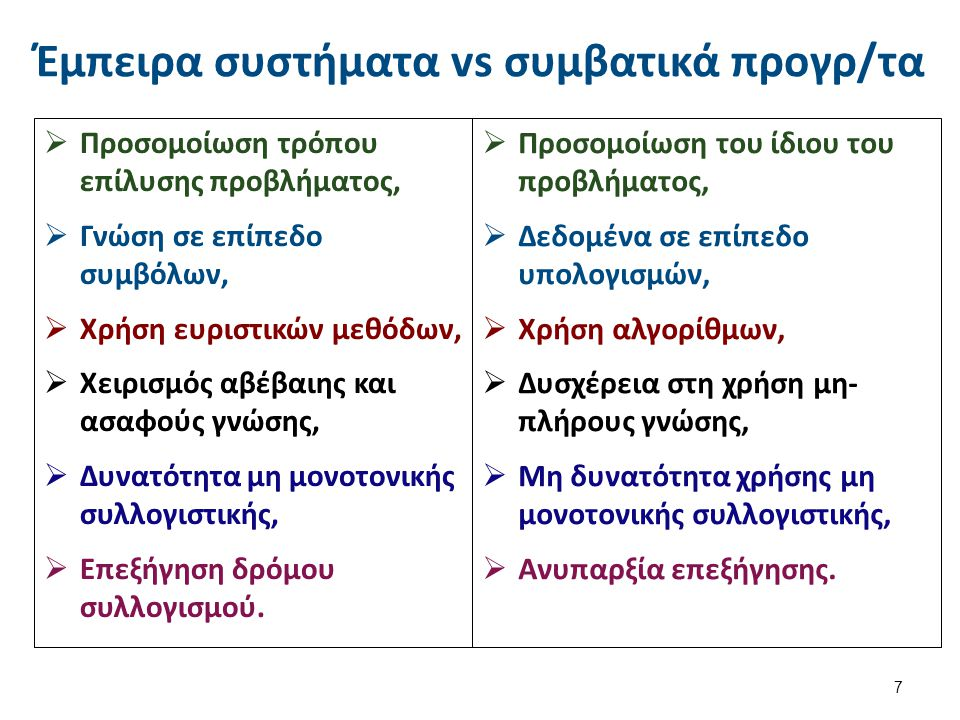 Γεγονός (DEFINE-INSTANCE INST1 (:IS CONTEXT) (PROBLEMS 0) (SOLVED ) (HELP_REQUESTS 0) (REQUESTS_SATISFIED 0) (CODE 2) ) Κανόνας (DEFINE-RULE RULE1 (:PRIORITY 30) (INSTANCE INST1 IS CONTEXT WITH CODE 2 WITH SOLVED YES) THEN (INSTANCE INST1 IS CONTEXT WITH SOLVED NO) ) Γνώση = γεγονότα + κανόνες 8