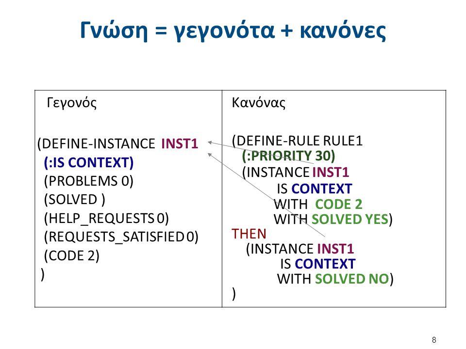 Συντελεστής βεβαιότητας ενός σύνθετα παραγόμενου συμπεράσματος (2 από 3) 19 Κανόνας 1: Εάν η κασέτα δεν κινείται και η συσκευή δεν ηχογραφεί και δεν υπάρχει φωτεινό σήμα Τότε δεν έχει ενεργοποιηθεί η συσκευή (βεβαιότητα 0.85) Κανόνας 2: Εάν η ταχύτητα είναι ασταθής και ο ήχος είναι διαταραγμένος και υπάρχουν παράσιτα Τότε η κεφαλή είναι βρώμικη (0.8) (0.6) (0.9) (βεβαιότητα 0.75) Κανόνας 3: Εάν υπάρχει φωτεινό σήμα και η κασέτα δεν κινείται και η συσκευή δεν ηχογραφεί Τότε η συσκευή είναι στην παύση(βεβαιότητα 0.75) Κανόνας 4: Εάν η κεφαλή είναι βρώμικη Τότε καθάρισε την κεφαλή και θα αντιμετωπιστεί το πρόβλημα(βεβαιότητα 0.80)