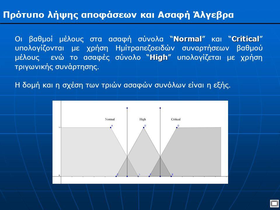 Πρότυπο λήψης αποφάσεων και Ασαφή Άλγεβρα NormalCritical High Οι βαθμοί μέλους στα ασαφή σύνολα Normal και Critical υπολογίζονται με χρήση Ημίτραπεζοειδών συναρτήσεων βαθμού μέλους ενώ το ασαφές σύνολο High υπολογίζεται με χρήση τριγωνικής συνάρτησης.