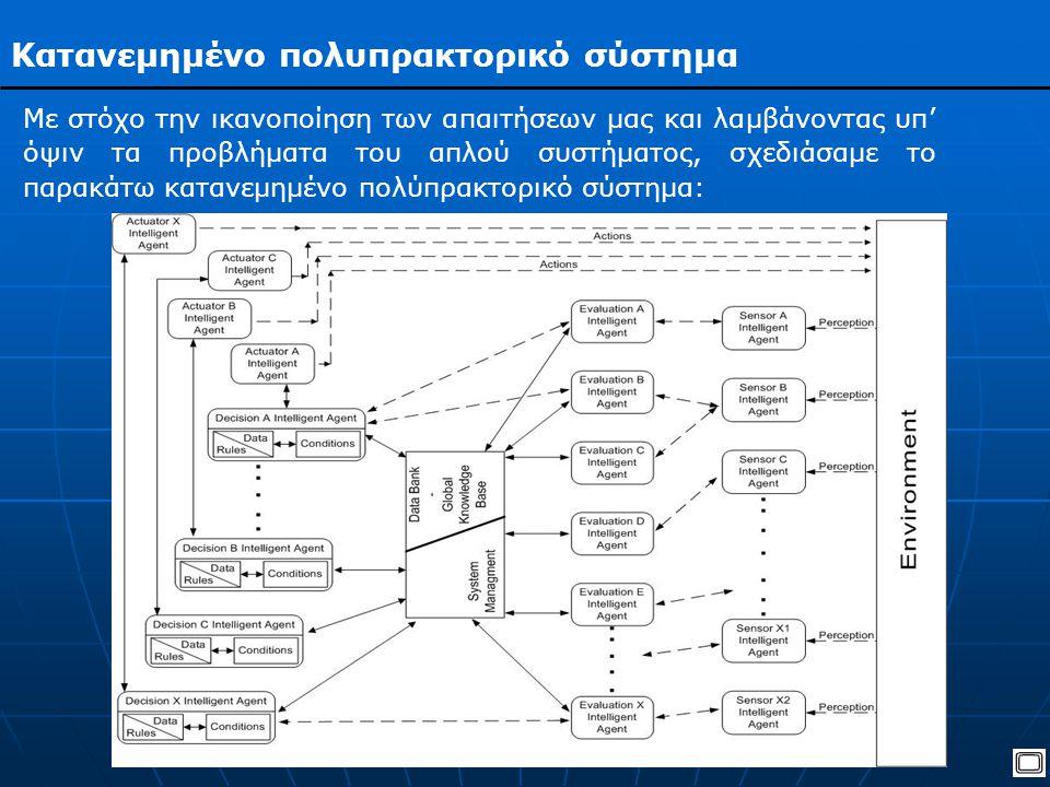 Κατανεμημένο πολυπρακτορικό σύστημα Με στόχο την ικανοποίηση των απαιτήσεων μας και λαμβάνοντας υπ' όψιν τα προβλήματα του απλού συστήματος, σχεδιάσαμε το παρακάτω κατανεμημένο πολύπρακτορικό σύστημα: