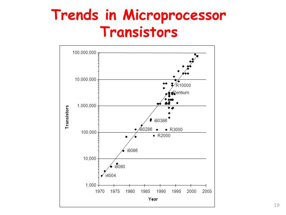 19 i4004 i80286 i80386 i8080 i8086 R3000 R2000 R10000 Pentium 1,000 10,000 100,000 1,000,000 10,000,000 100,000,000 19701975198019851990199520002005 Year Transistors Trends in Microprocessor Transistors