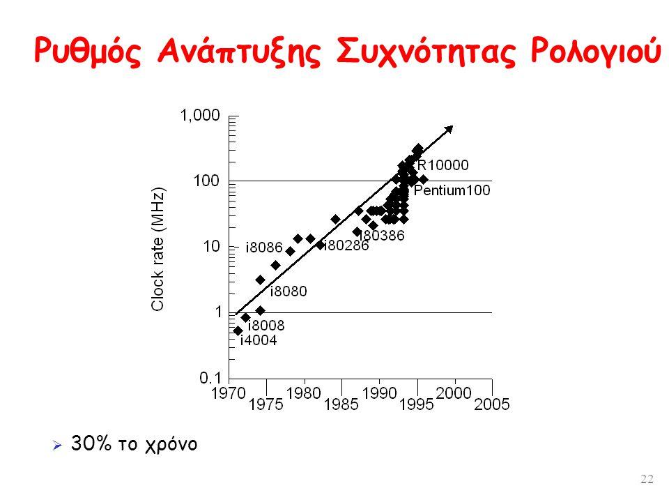 22 Ρυθμός Ανάπτυξης Συχνότητας Ρολογιού  30% το χρόνο