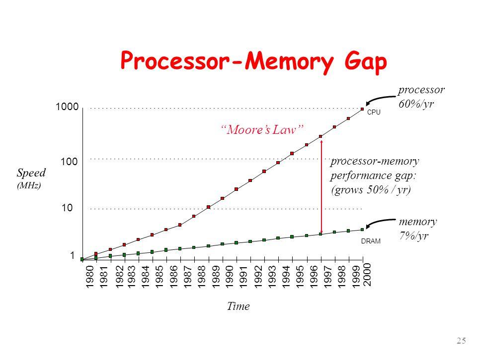 25 Processor-Memory Gap 2000 processor 60%/yr memory 7%/yr 1 10 100 1000 1980198119831984198519861987198819891990199119921993199419951996199719981999 DRAM CPU 1982 processor-memory performance gap: (grows 50% / yr) Time Moore's Law Speed (MHz)