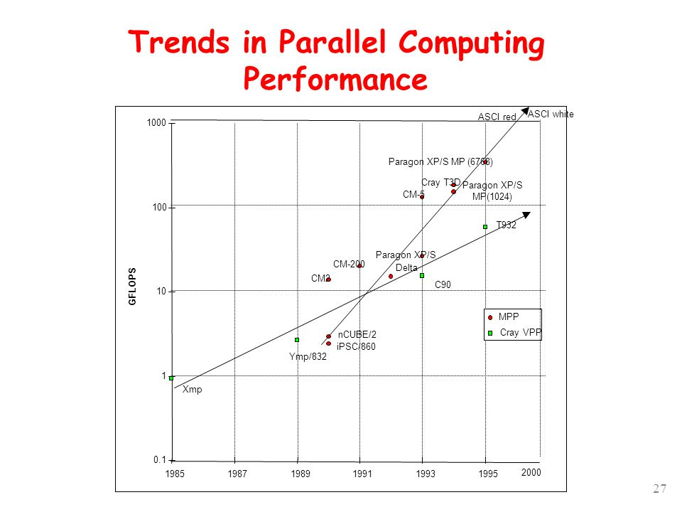 27 Trends in Parallel Computing Performance Cray T3D Paragon XP/S MP(1024) CM-5 Paragon XP/S Delta CM-200 CM2 nCUBE/2 iPSC/860 Ymp/832 C90 0.1 1 10 100 1000 198519871989199119931995 GFLOPS MPP Cray VPP Xmp Paragon XP/S MP (6768) T932 ASCI red 2000 ASCI white