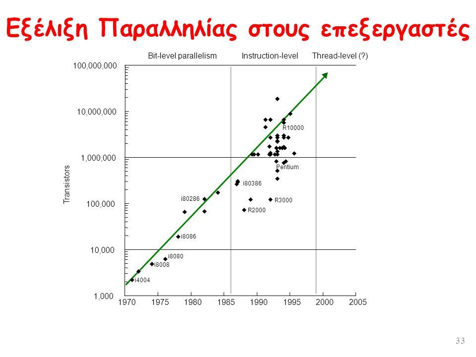 33 Transistors Eξέλιξη Παραλληλίας στους επεξεργαστές 1,000 10,000 100,000 1,000,000 10,000,000 100,000,000 19701975198019851990199520002005 Bit-level parallelismInstruction-levelThread-level ( ) uuuuuuu uu u uu u u u u u u u u u u u uuuu u u u u u u u u u u u uu u u uu u uuuu u uuu u u uuuu uuu u uuuu i8008 i4004 i8080 i8086 i80286 i80386 R2000 Pentium R10000 R3000