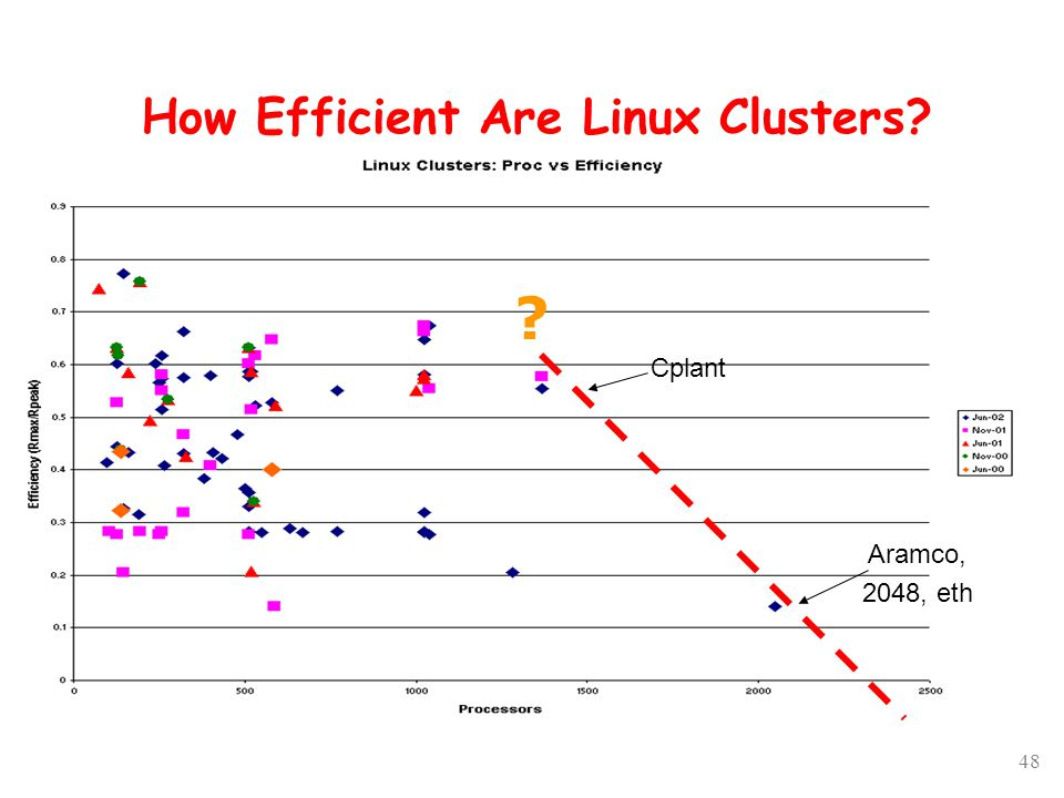 48 How Efficient Are Linux Clusters? Cplant Aramco, 2048, eth ?