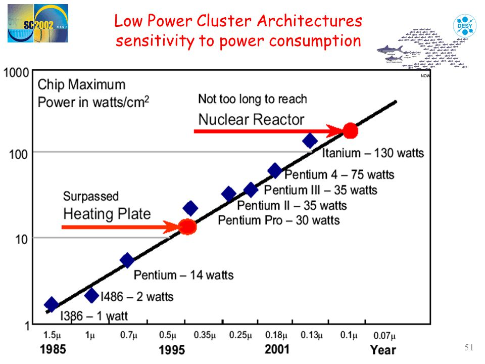51 Low Power Cluster Architectures sensitivity to power consumption