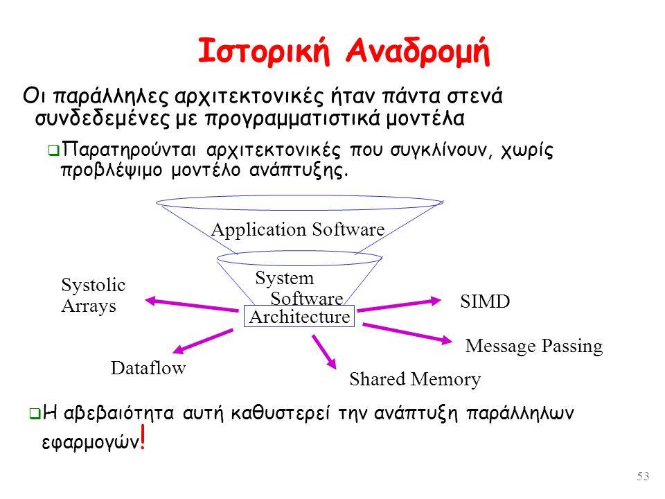 53 Ιστορική Αναδρομή Application Software System Software SIMD Message Passing Shared Memory Dataflow Systolic Arrays Architecture  Η αβεβαιότητα αυτή καθυστερεί την ανάπτυξη παράλληλων εφαρμογών .