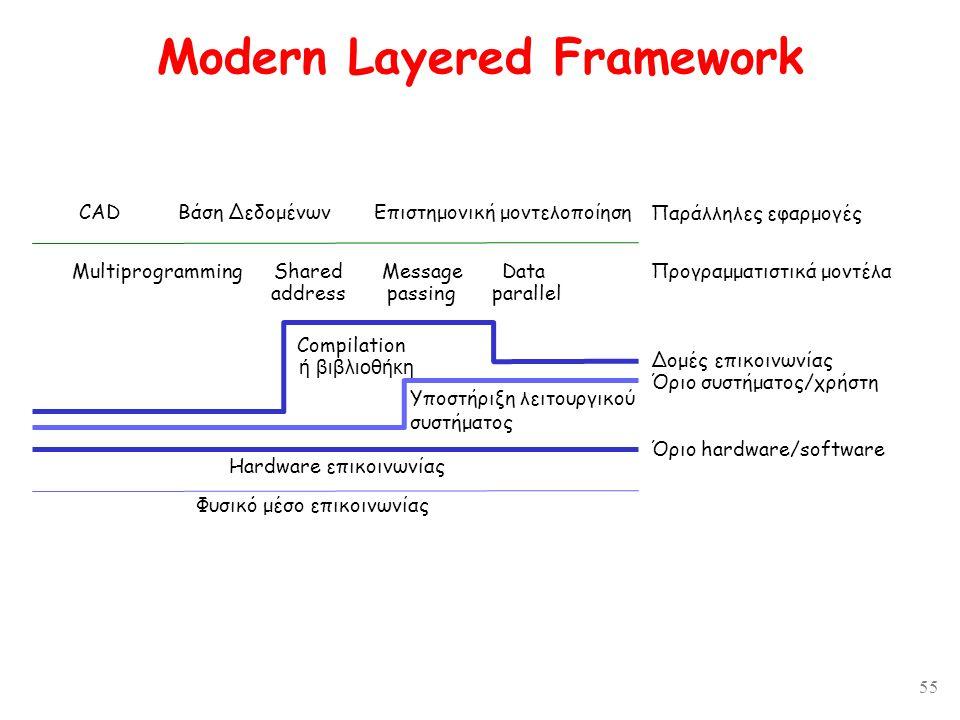 55 Modern Layered Framework CAD MultiprogrammingShared address Message passing Data parallel Βάση ΔεδομένωνΕπιστημονική μοντελοποίηση Παράλληλες εφαρμογές Προγραμματιστικά μοντέλα Δομές επικοινωνίας Όριο συστήματος/χρήστη Compilation ή βιβλιοθήκη Υποστήριξη λειτουργικού συστήματος Hardware επικοινωνίας Φυσικό μέσο επικοινωνίας Όριο hardware/software