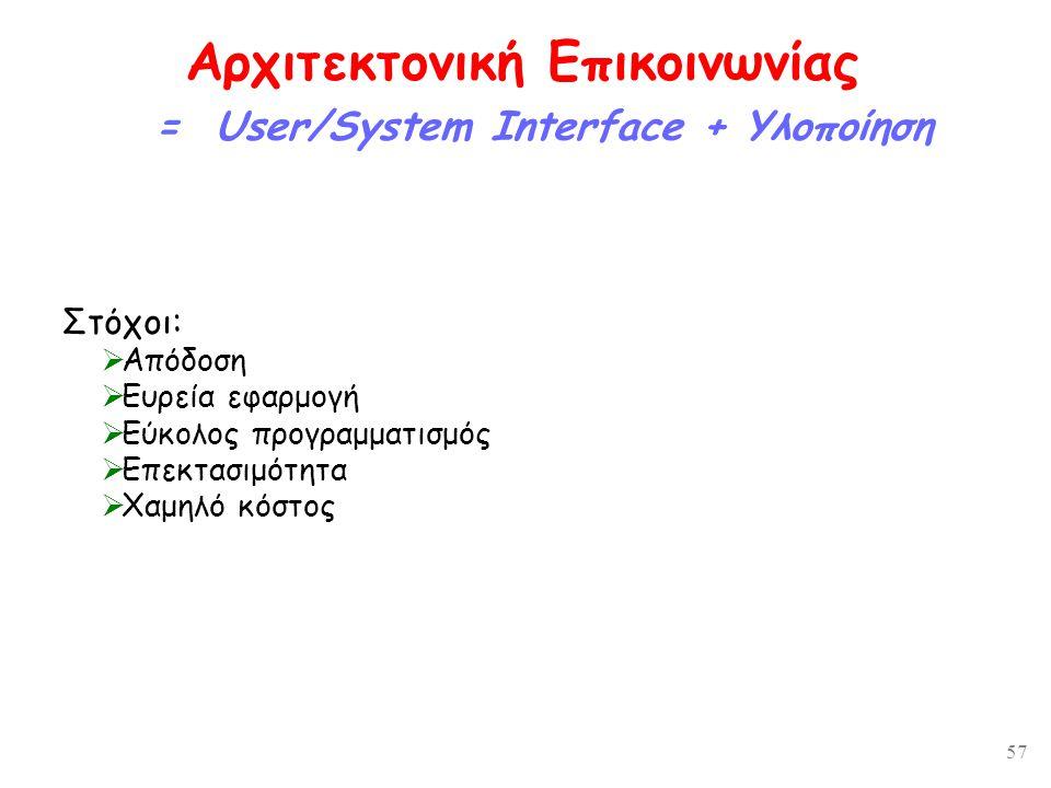57 Αρχιτεκτονική Επικοινωνίας = User/System Interface + Υλοποίηση Στόχοι:  Απόδοση  Ευρεία εφαρμογή  Εύκολος προγραμματισμός  Επεκτασιμότητα  Χαμηλό κόστος