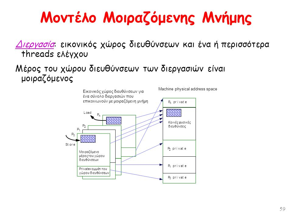 59 Μοντέλο Μοιραζόμενης Μνήμης Διεργασία: εικονικός χώρος διευθύνσεων και ένα ή περισσότερα threads ελέγχου Μέρος του χώρου διευθύνσεων των διεργασιών είναι μοιραζόμενος