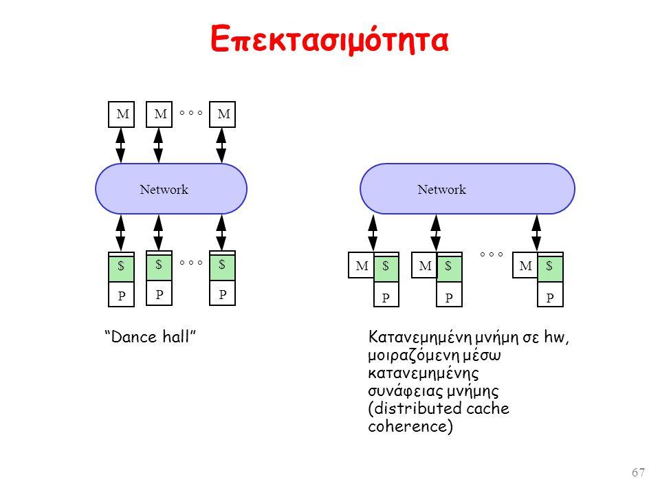 """67 Επεκτασιμότητα """"Dance hall"""" Κατανεμημένη μνήμη σε hw, μοιραζόμενη μέσω κατανεμημένης συνάφειας μνήμης (distributed cache coherence) MMM  M MM"""