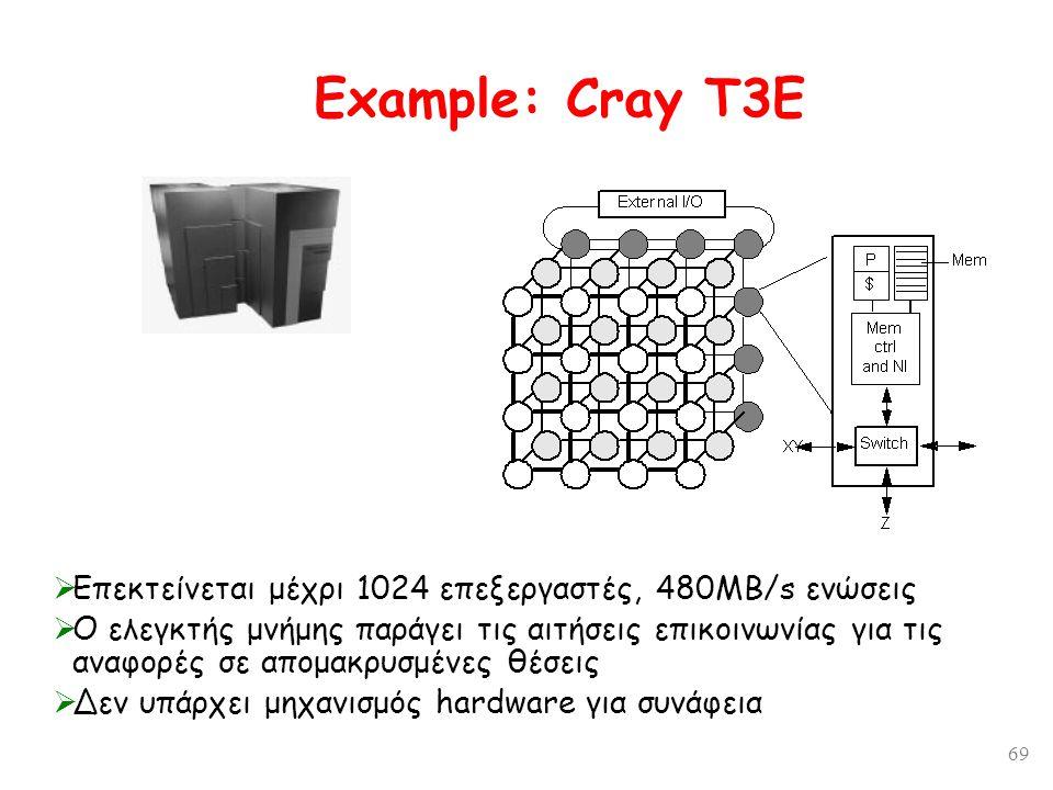69 Example: Cray T3E  Επεκτείνεται μέχρι 1024 επεξεργαστές, 480MB/s ενώσεις  Ο ελεγκτής μνήμης παράγει τις αιτήσεις επικοινωνίας για τις αναφορές σε απομακρυσμένες θέσεις  Δεν υπάρχει μηχανισμός hardware για συνάφεια
