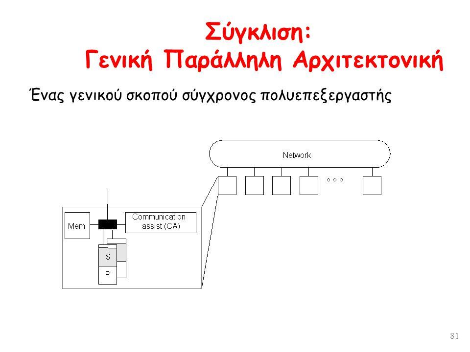 81 Σύγκλιση: Γενική Παράλληλη Αρχιτεκτονική Ένας γενικού σκοπού σύγχρονος πολυεπεξεργαστής