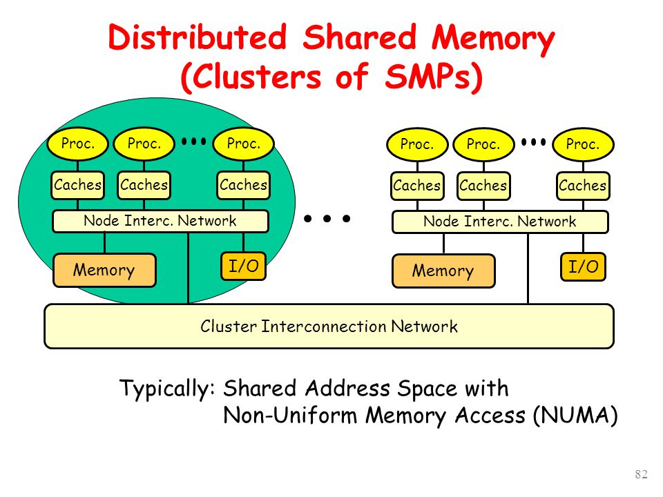 82 Distributed Shared Memory (Clusters of SMPs) Cluster Interconnection Network Memory I/O Proc. Caches Node Interc. Network Proc. Caches Proc. Caches