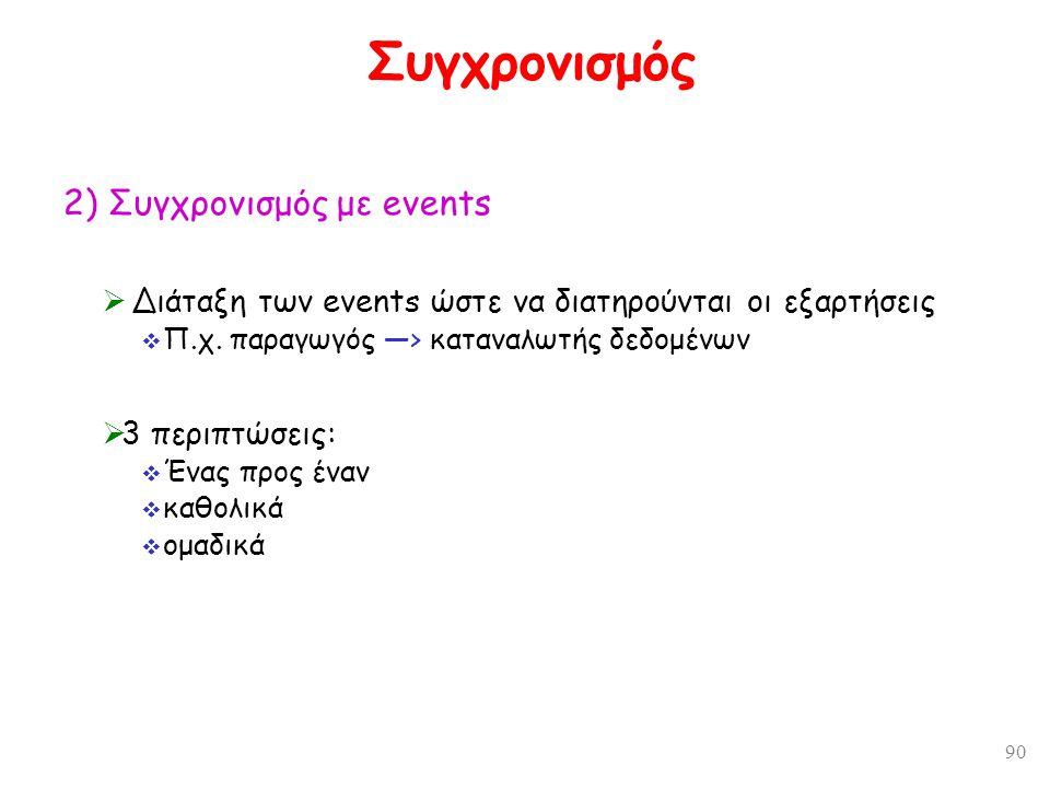 90 Συγχρονισμός 2) Συγχρονισμός με events  Διάταξη των events ώστε να διατηρούνται οι εξαρτήσεις  Π.χ. παραγωγός —> καταναλωτής δεδομένων  3 περιπτ