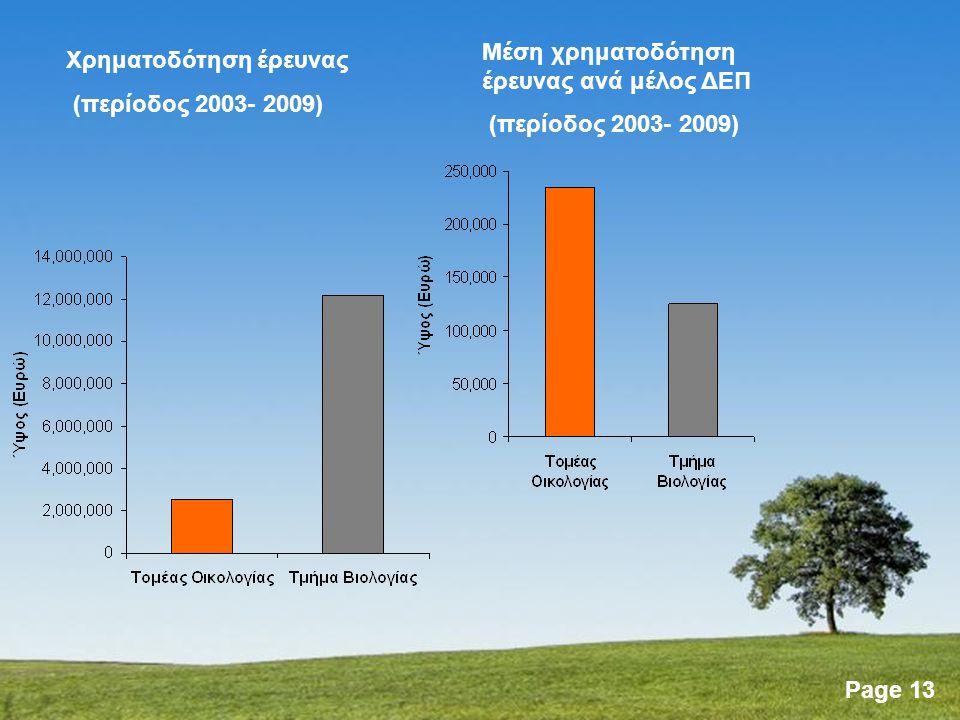 Page 13 Χρηματοδότηση έρευνας (περίοδος 2003- 2009) Μέση χρηματοδότηση έρευνας ανά μέλος ΔΕΠ (περίοδος 2003- 2009)
