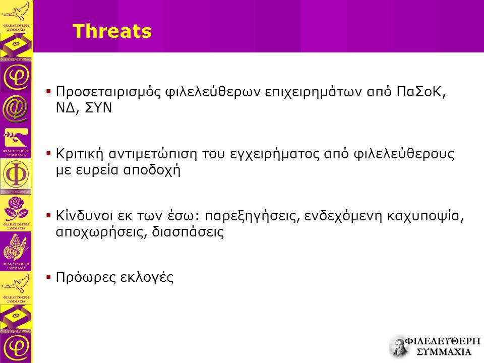 Threats  Προσεταιρισμός φιλελεύθερων επιχειρημάτων από ΠαΣοΚ, ΝΔ, ΣΥΝ  Κριτική αντιμετώπιση του εγχειρήματος από φιλελεύθερους με ευρεία αποδοχή  Κ