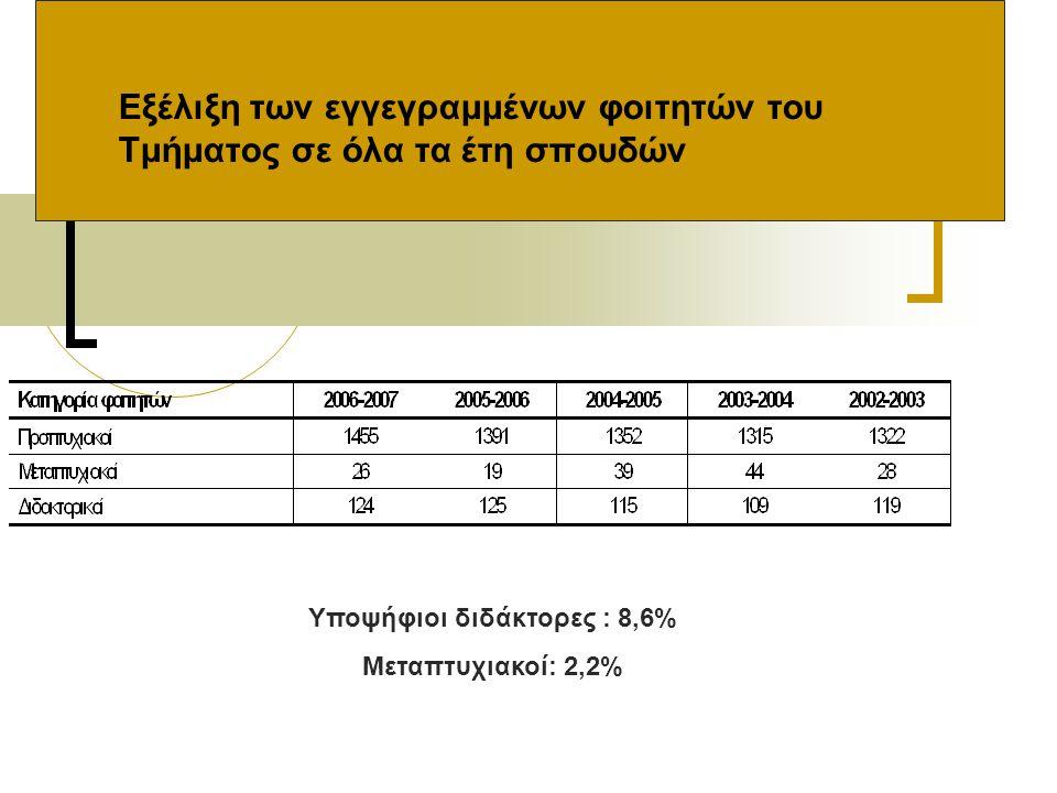 Εξέλιξη των εγγεγραμμένων φοιτητών του Τμήματος σε όλα τα έτη σπουδών Υποψήφιοι διδάκτορες : 8,6% Μεταπτυχιακοί: 2,2%
