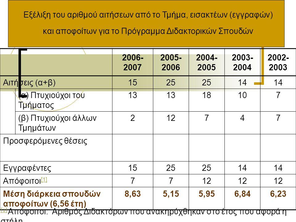 Εξέλιξη του αριθμού αιτήσεων από το Τμήμα, εισακτέων (εγγραφών) και αποφοίτων για το Πρόγραμμα Διδακτορικών Σπουδών 2006- 2007 2005- 2006 2004- 2005 2003- 2004 2002- 2003 Αιτήσεις (α+β) 1525 14 (α) Πτυχιούχοι του Τμήματος 13 18107 (β) Πτυχιούχοι άλλων Τμημάτων 212747 Προσφερόμενες θέσεις Εγγραφέντες1525 14 Απόφοιτοι [1] [1] 7712 Μέση διάρκεια σπουδών αποφοίτων (6,56 έτη) 8,635,155,956,846,23 [1] [1] Απόφοιτοι: Αριθμός Διδακτόρων που ανακηρύχθηκαν στο έτος που αφορά η στήλη.