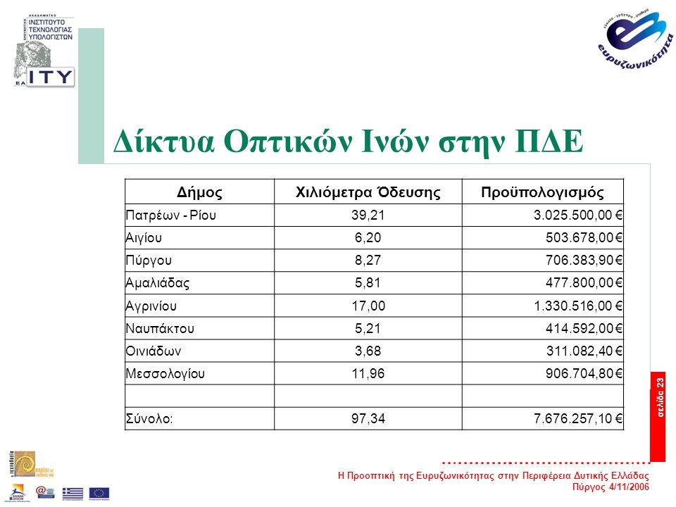 Η Προοπτική της Ευρυζωνικότητας στην Περιφέρεια Δυτικής Ελλάδας Πύργος 4/11/2006 σελίδα 23 Δίκτυα Οπτικών Ινών στην ΠΔΕ ΔήμοςΧιλιόμετρα ΌδευσηςΠροϋπολογισμός Πατρέων - Ρίου39,213.025.500,00 € Αιγίου6,20503.678,00 € Πύργου8,27706.383,90 € Αμαλιάδας5,81477.800,00 € Αγρινίου17,001.330.516,00 € Ναυπάκτου5,21414.592,00 € Οινιάδων3,68311.082,40 € Μεσσολογίου11,96906.704,80 € Σύνολο:97,347.676.257,10 €