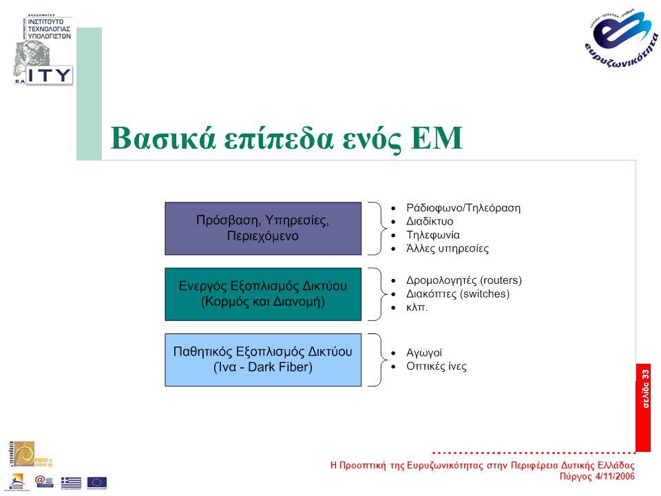 Η Προοπτική της Ευρυζωνικότητας στην Περιφέρεια Δυτικής Ελλάδας Πύργος 4/11/2006 σελίδα 33 Βασικά επίπεδα ενός EM
