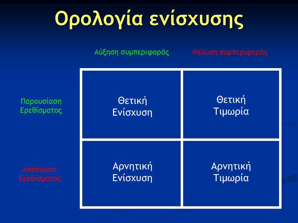 Ορολογία ενίσχυσης Αύξηση συμπεριφοράςΜείωση συμπεριφοράς Παρουσίαση Ερεθίσματος Απόσυρση Ερεθίσματος Θετική Ενίσχυση Αρνητική Ενίσχυση Αρνητική Τιμωρ