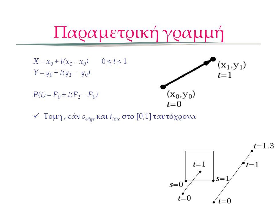 Παραμετρική γραμμή X = x 0 + t(x 1 – x 0 ) 0 < t < 1 Y = y 0 + t(y 1 – y 0 ) P(t) = P 0 + t(P 1 – P 0 ) Τομή, εάν s edge και t line στο [0,1] ταυτόχρονα