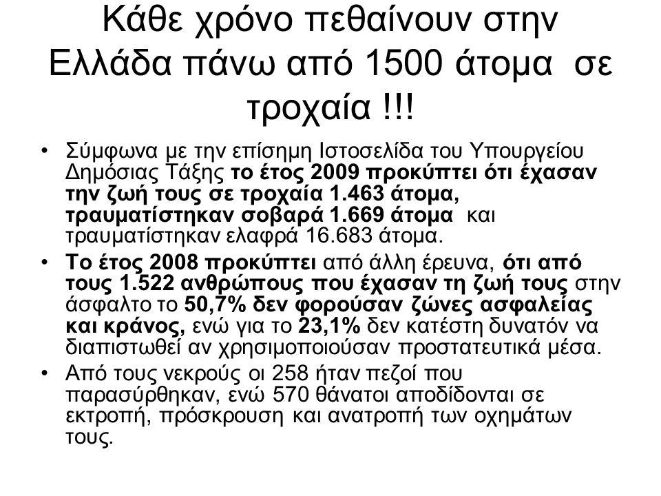 Κάθε χρόνο πεθαίνουν στην Ελλάδα πάνω από 1500 άτομα σε τροχαία !!! Σύμφωνα με την επίσημη Ιστοσελίδα του Υπουργείου Δημόσιας Τάξης το έτος 2009 προκύ