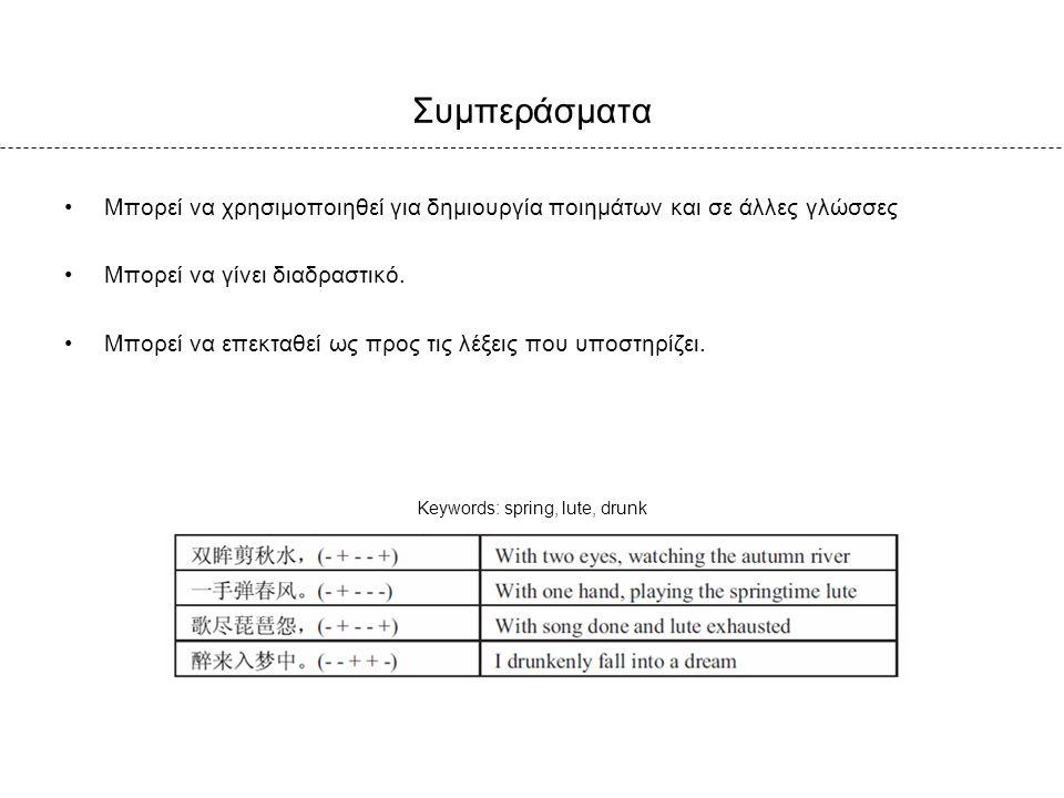Συμπεράσματα Μπορεί να χρησιμοποιηθεί για δημιουργία ποιημάτων και σε άλλες γλώσσες Μπορεί να γίνει διαδραστικό. Μπορεί να επεκταθεί ως προς τις λέξει