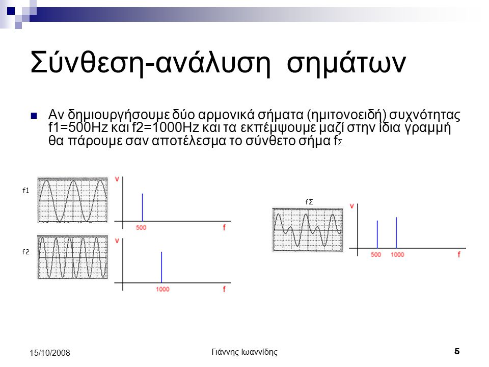 Γιάννης Ιωαννίδης 6 15/10/2008 Φάσμα συχνοτήτων σήματος Αποδεικνύεται ότι οποιοδήποτε σήμα μπορεί να παραχθεί από σύνθεση απλών αρμονικών Το διάγραμμα των συχνοτήτων των απλών αρμονικών στις οποίες αναλύεται ένα σύνθετο σήμα ονομάζεται φάσμα συχνοτήτων του σήματος