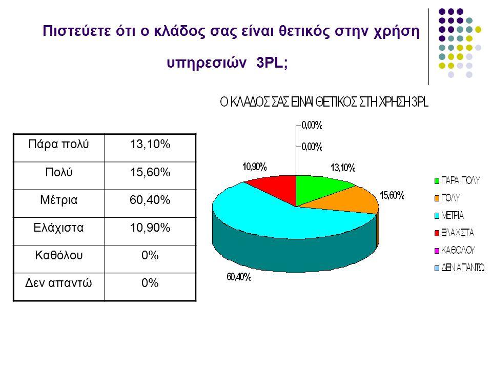 Πιστεύετε ότι ο κλάδος σας είναι θετικός στην χρήση υπηρεσιών 3PL; Πάρα πολύ13,10% Πολύ15,60% Μέτρια60,40% Ελάχιστα10,90% Καθόλου0% Δεν απαντώ0%