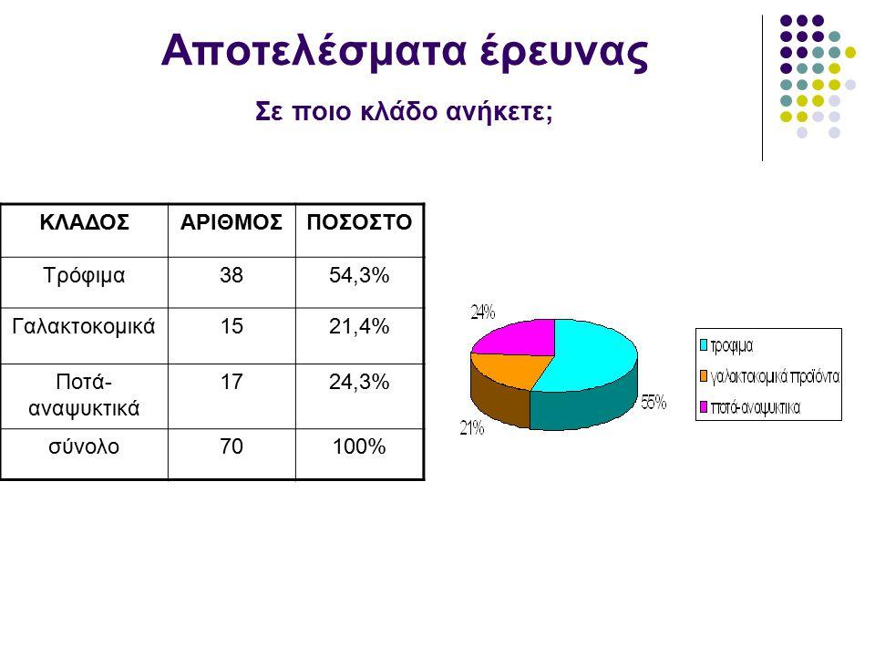 Αποτελέσματα έρευνας Σε ποιο κλάδο ανήκετε; ΚΛΑΔΟΣΑΡΙΘΜΟΣΠΟΣΟΣΤΟ Τρόφιμα3854,3% Γαλακτοκομικά1521,4% Ποτά- αναψυκτικά 1724,3% σύνολο70100%