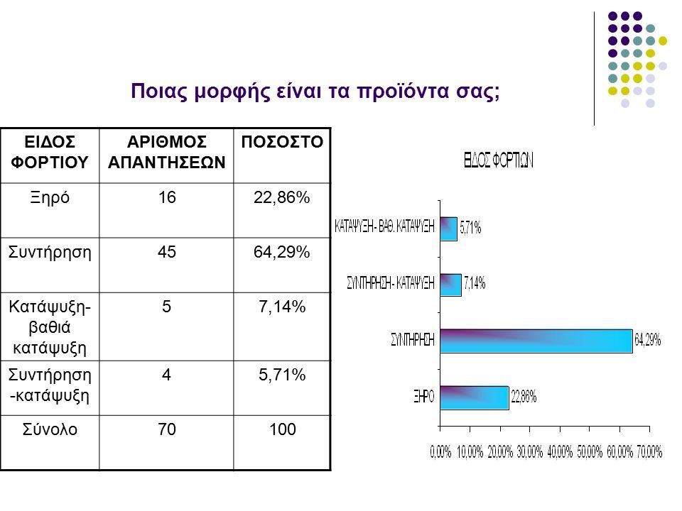 Ποιας μορφής είναι τα προϊόντα σας; ΕΙΔΟΣ ΦΟΡΤΙΟΥ ΑΡΙΘΜΟΣ ΑΠΑΝΤΗΣΕΩΝ ΠΟΣΟΣΤΟ Ξηρό1622,86% Συντήρηση4564,29% Κατάψυξη- βαθιά κατάψυξη 57,14% Συντήρηση