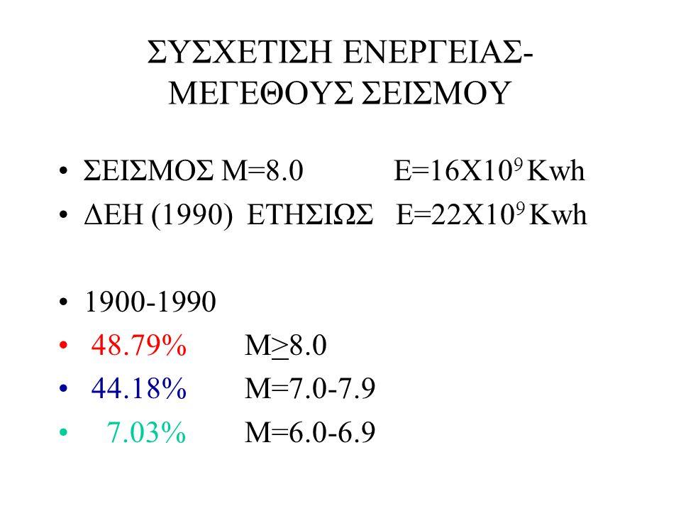 ΣΥΣΧΕΤΙΣΗ ΕΝΕΡΓΕΙΑΣ- ΜΕΓΕΘΟΥΣ ΣΕΙΣΜΟΥ ΣΕΙΣΜΟΣ Μ=8.0 Ε=16Χ10 9 Kwh ΔΕΗ (1990) ΕΤΗΣΙΩΣ Ε=22Χ10 9 Kwh 1900-1990 48.79% M>8.0 44.18% M=7.0-7.9 7.03% M=6.0