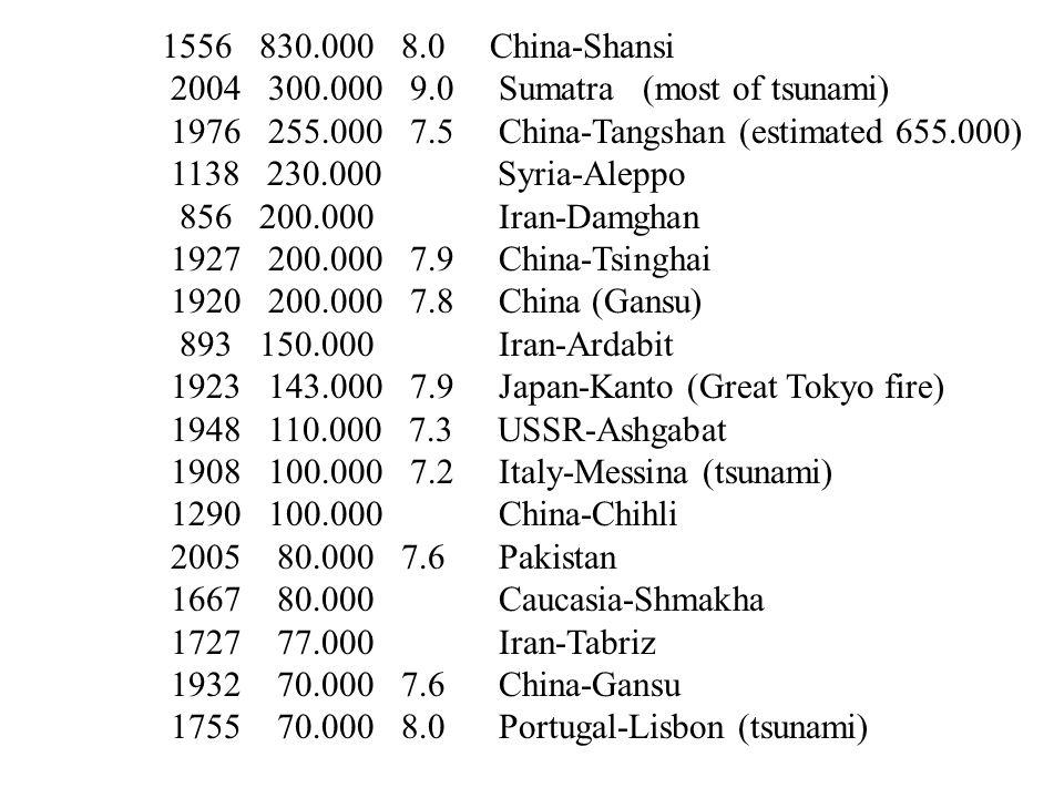 1970 66.000 7.9 Peru ($530.000.000) 1935 60.000 7.5 Pakistan-Queta totally destroyed 1693 60.000 Italy-Sicily 1268 60.000 Asia Minor 1990 50.000 7.7 Western Iran 1783 50.000 Italy-Calambria