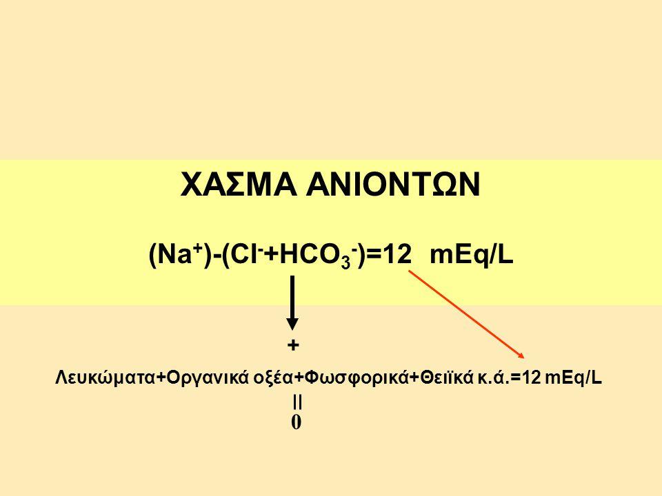 ΧΑΣΜΑ ΑΝΙΟΝΤΩΝ (Na + )-(CI - +HCO 3 - )=12 mEq/L Λευκώματα+Οργανικά οξέα+Φωσφορικά+Θειϊκά κ.ά.=12 mEq/L + 0