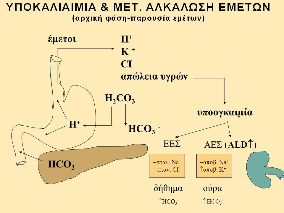 Κ+Κ+ Σωληναριακός αυλός Άπω σωληνάριο Περισωληναριακός χώρος Περισωληναριακός χώρος Κ+Κ+ Na + 1.Na + -K + -ATPάση 2.Na + -H + -αντιμεταφορέας 3.Na + -HCO 3 συμμεταφορέας 4.Na + -2CI - -K + μεταφορέας 5.Η + -ATPάση  HCO 3 - KHCO 3 1 ΚΑΤΑ ΤΗ ΔΙΑΡΚΕΙΑ ΤΩΝ ΕΜΕΤΩΝ  Na +  ALD Εγγύς σωληνάριο  CI - ΟΥΡΑ  CI -  Na +  HCO 3 - (αλκαλικά) ΟΥΡΑ  CI -  Na +  HCO 3 - H 2 O + CO 2 H 2 CO 3 HCO 3 - H+H+ H + +HCO 3 - Na + 2  Na +  CI - CO 2 + H 2 O Na + HCO 3 - Na + Κ+Κ+ 4 Η+Η+ Η+Η+ Η + -ATPάση ALD Α Γ 2CI - Na + 2CI - Na + Κ+Κ+ Κ+Κ+ Na + -2CI - -K + Β 4 CI -  Κ=  Na + -H + -αντιμεταφορέας και έκκρισης ΝΗ 4 + HCO 3 - Na +