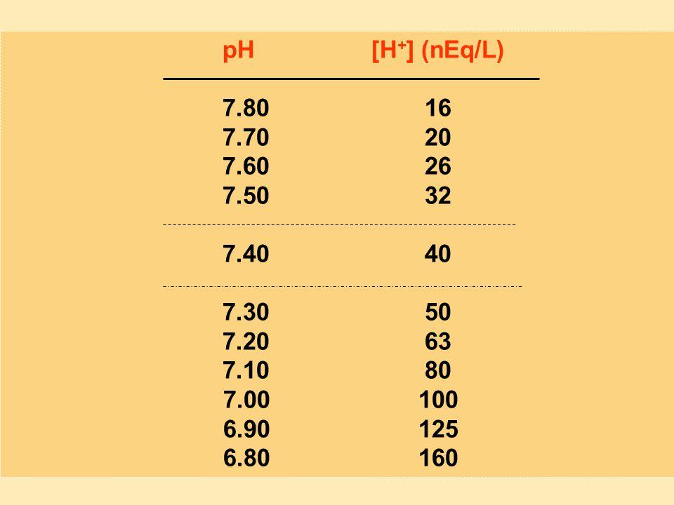 pH [H + ] (nEq/L) 7.8016 7.7020 7.6026 7.5032 7.4040 7.3050 7.2063 7.1080 7.00100 6.90125 6.80160