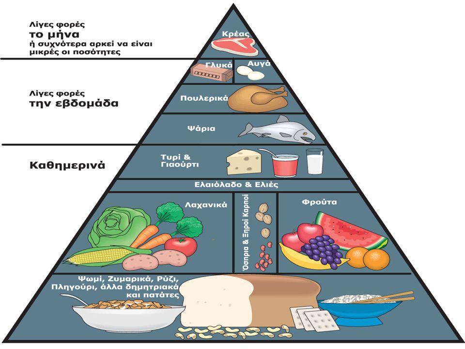 Από την τροφή ο οργανισμός μας θα πάρει ό,τι χρειάζεται για: 1.