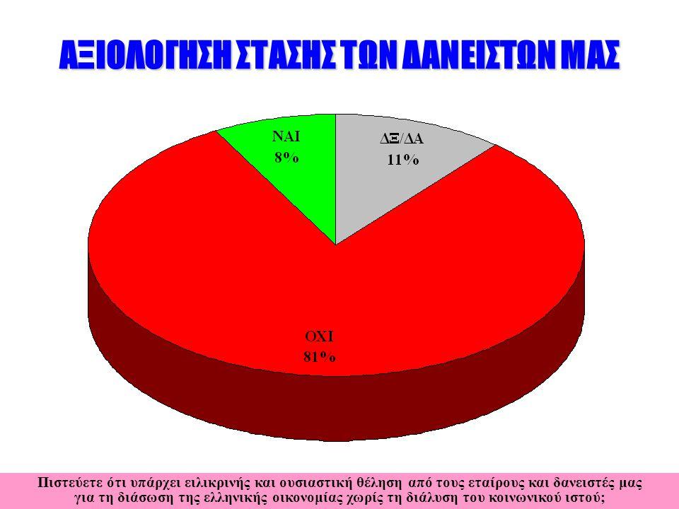 ΑΞΙΟΛΟΓΗΣΗ ΣΤΑΣΗΣ ΤΩΝ ΔΑΝΕΙΣΤΩΝ ΜΑΣ Εσείς προσωπικά θέλετε να παραμείνουμε στο ευρώ ή όχι; Πιστεύετε ότι υπάρχει ειλικρινής και ουσιαστική θέληση από τους εταίρους και δανειστές μας για τη διάσωση της ελληνικής οικονομίας χωρίς τη διάλυση του κοινωνικού ιστού;