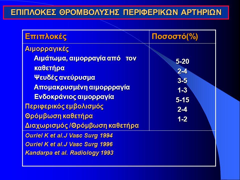 ΕΠΙΠΛΟΚΕΣ ΘΡΟΜΒΟΛΥΣΗΣ ΠΕΡΙΦΕΡΙΚΩΝ ΑΡΤΗΡΙΩΝ ΕπιπλοκέςΠοσοστό(%) Αιμορραγικές Αιμάτωμα, αιμορραγία από τον Αιμάτωμα, αιμορραγία από τον καθετήρα καθετήρ